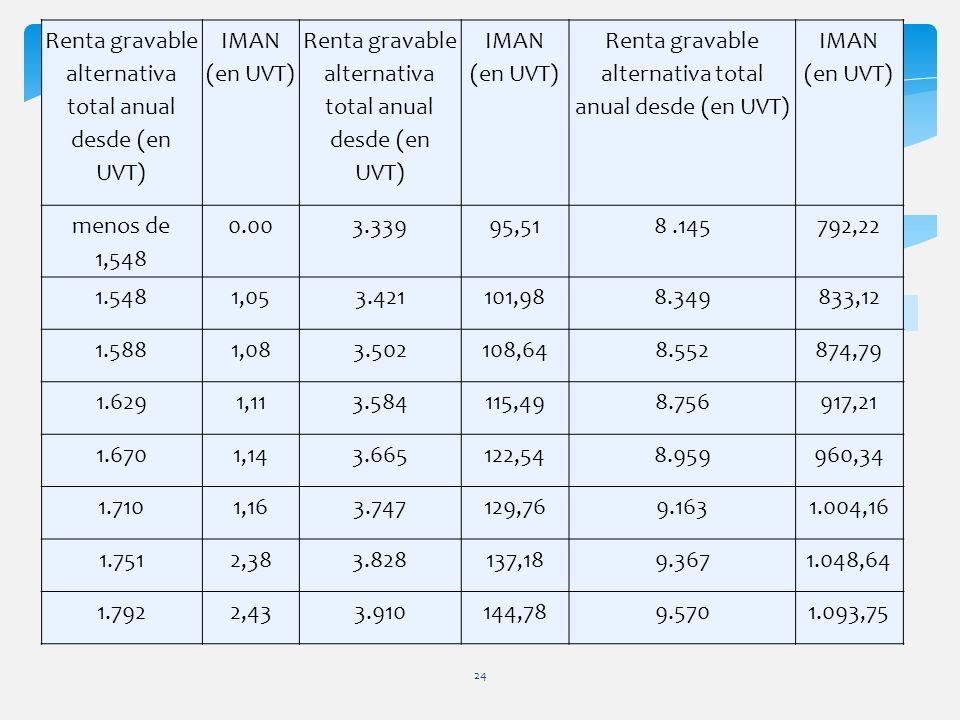 24 Renta gravable alternativa total anual desde (en UVT) IMAN (en UVT) Renta gravable alternativa total anual desde (en UVT) IMAN (en UVT) Renta grava