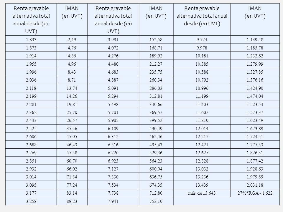 25 Renta gravable alternativa total anual desde (en UVT) IMAN (en UVT) Renta gravable alternativa total anual desde (en UVT) IMAN (en UVT) Renta grava