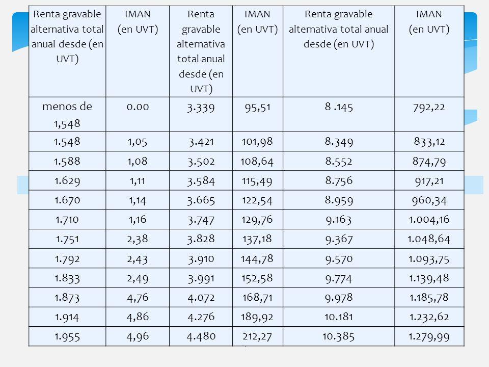 27 Renta gravable alternativa total anual desde (en UVT) IMAN (en UVT) Renta gravable alternativa total anual desde (en UVT) IMAN (en UVT) Renta grava