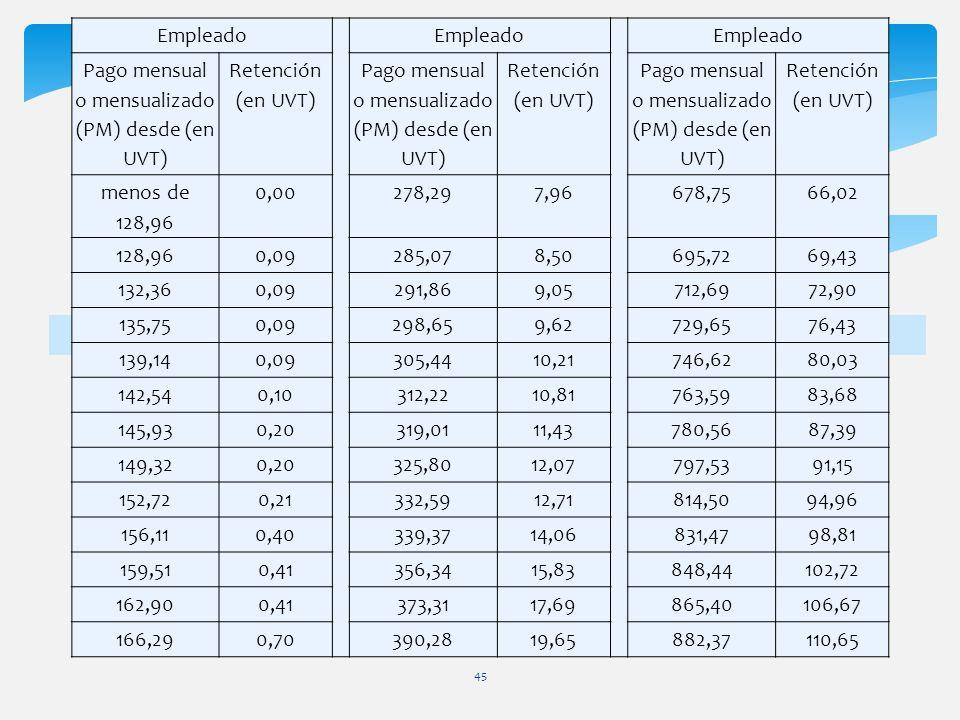 45 Empleado Pago mensual o mensualizado (PM) desde (en UVT) Retención (en UVT) Pago mensual o mensualizado (PM) desde (en UVT) Retención (en UVT) Pago