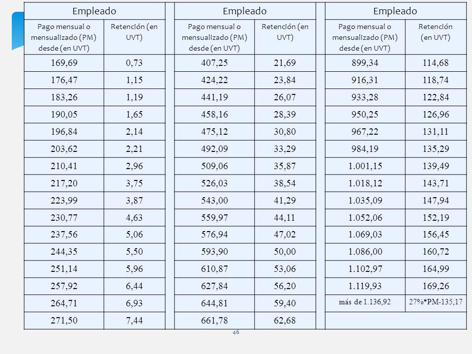 46 Empleado Pago mensual o mensualizado (PM) desde (en UVT) Retención (en UVT) Pago mensual o mensualizado (PM) desde (en UVT) Retención (en UVT) Pago