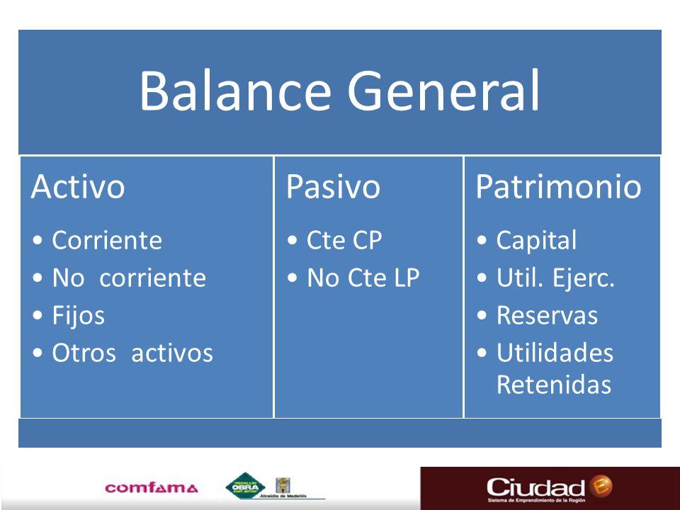 Balance General Activo Corriente No corriente Fijos Otros activos Pasivo Cte CP No Cte LP Patrimonio Capital Util. Ejerc. Reservas Utilidades Retenida
