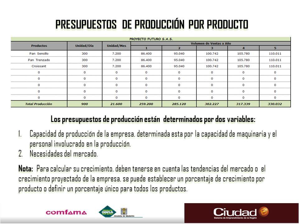 PRESUPUESTOS DE PRODUCCIÓN POR PRODUCTO Los presupuestos de producción están determinados por dos variables: 1.Capacidad de producción de la empresa,