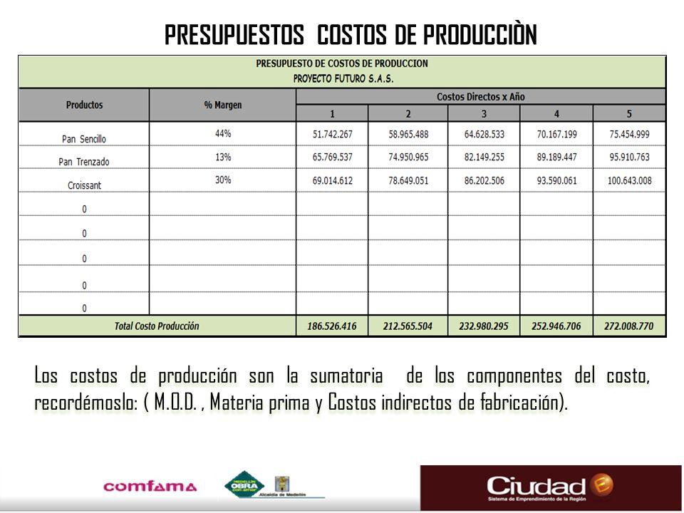 PRESUPUESTOS COSTOS DE PRODUCCIÒN Los costos de producción son la sumatoria de los componentes del costo, recordémoslo: ( M.O.D., Materia prima y Cost