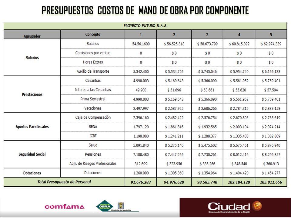 PRESUPUESTOS COSTOS DE MANO DE OBRA POR COMPONENTE