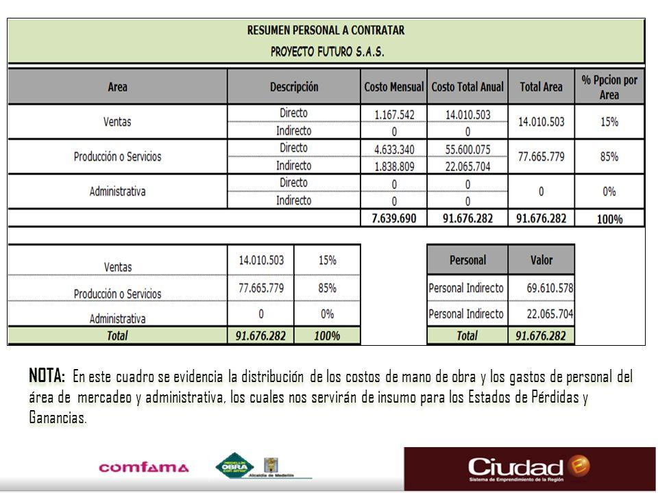 NOTA: En este cuadro se evidencia la distribución de los costos de mano de obra y los gastos de personal del área de mercadeo y administrativa, los cu