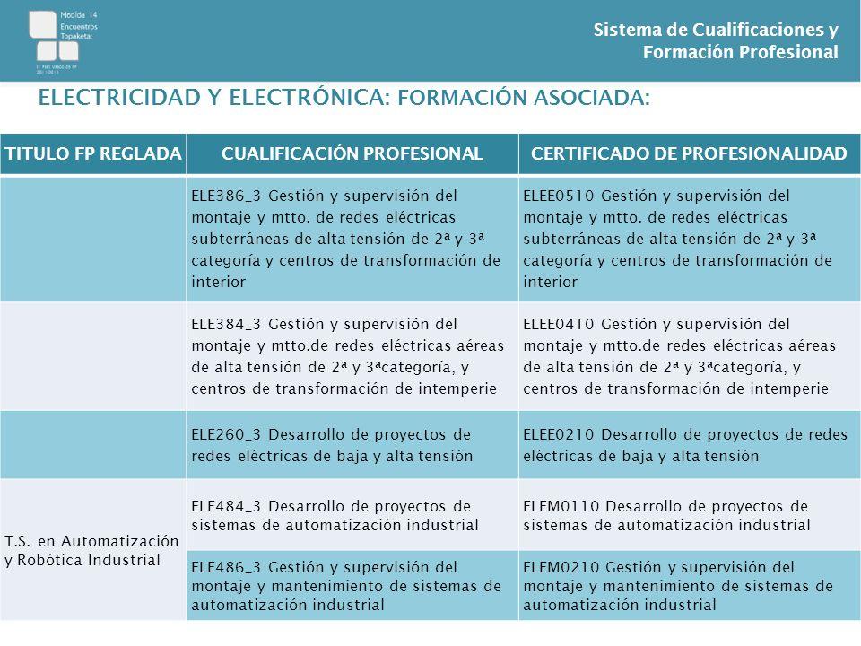 Sistema de Cualificaciones y Formación Profesional ELECTRICIDAD Y ELECTRÓNICA: FORMACIÓN ASOCIADA: TITULO FP REGLADACUALIFICACIÓN PROFESIONALCERTIFICA