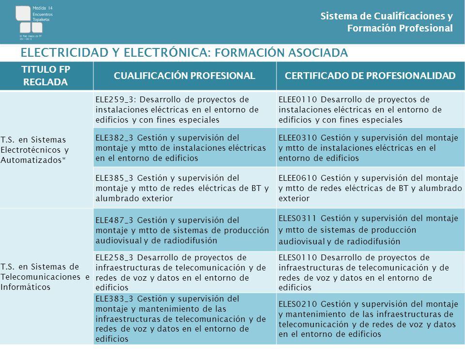 Sistema de Cualificaciones y Formación Profesional TITULO FP REGLADA CUALIFICACIÓN PROFESIONALCERTIFICADO DE PROFESIONALIDAD T.S. en Sistemas Electrot