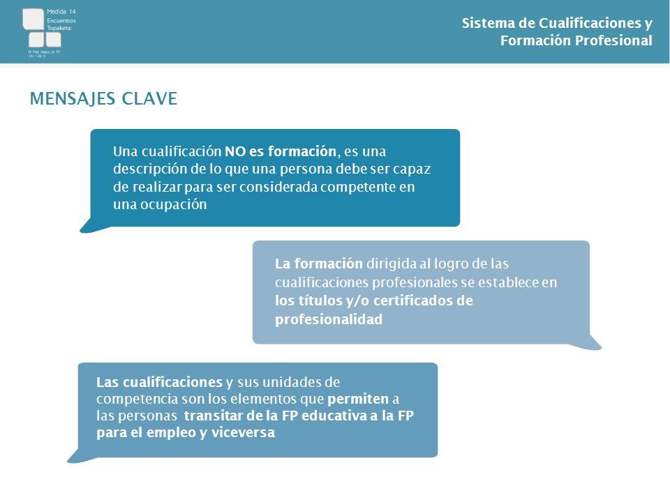 Sistema de Cualificaciones y Formación Profesional MENSAJES CLAVE Una cualificación NO es formación, es una descripción de lo que una persona debe ser