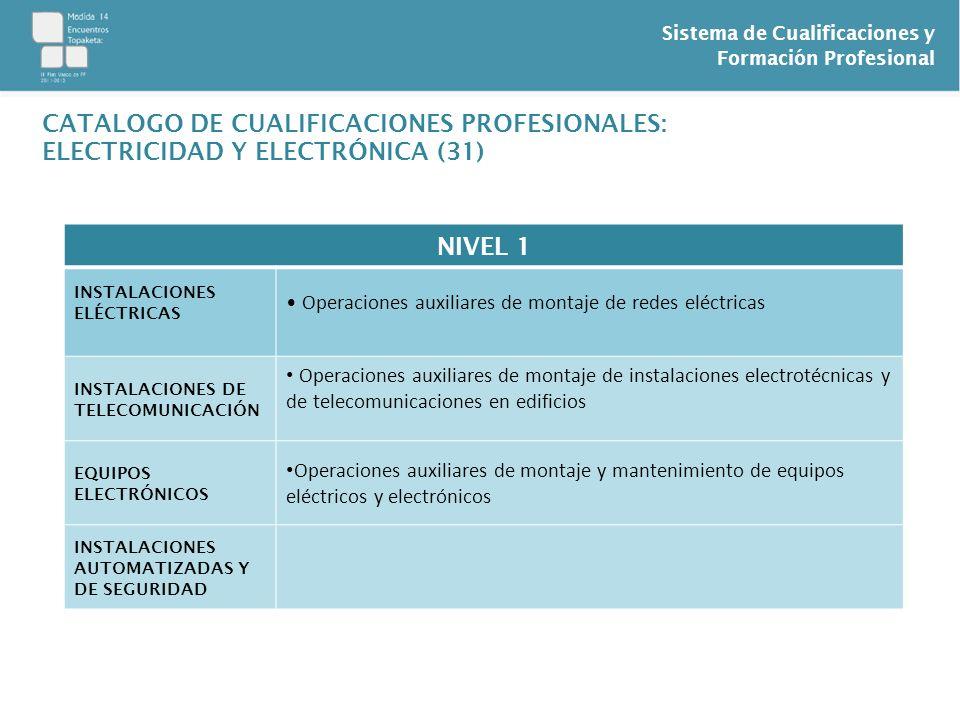 Sistema de Cualificaciones y Formación Profesional CATALOGO DE CUALIFICACIONES PROFESIONALES: ELECTRICIDAD Y ELECTRÓNICA (31) NIVEL 1 INSTALACIONES EL
