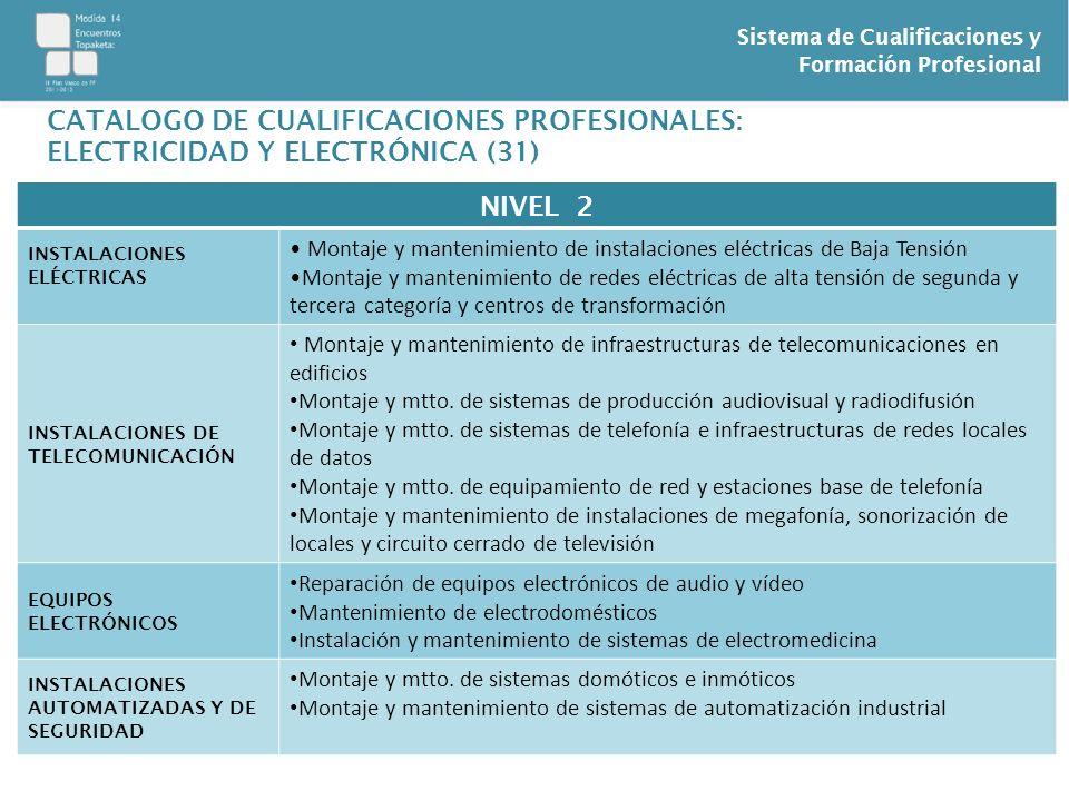 Sistema de Cualificaciones y Formación Profesional CATALOGO DE CUALIFICACIONES PROFESIONALES: ELECTRICIDAD Y ELECTRÓNICA (31) NIVEL 2 INSTALACIONES EL