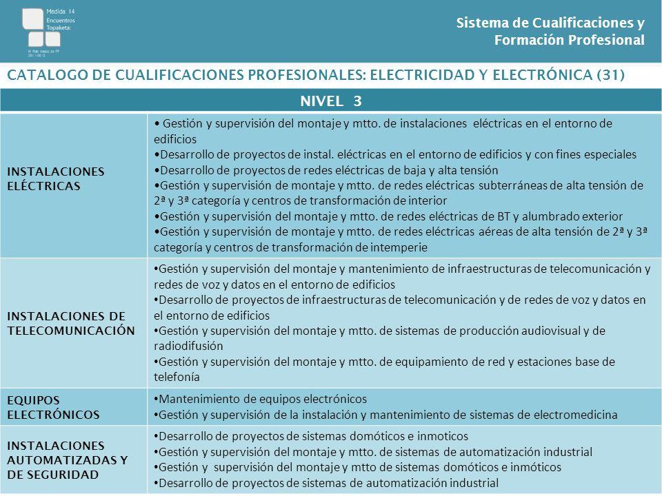 Sistema de Cualificaciones y Formación Profesional ELECTRICIDAD Y ELECTRÓNICA: FORMACIÓN ASOCIADA: TITULO FP REGLADACUALIFICACIÓN PROFESIONALCERTIFICADO DE PROFESIONALIDAD ELE256 1 Operaciones auxiliares de montaje de redes eléctricas ELEE0108 Operaciones auxiliares de montaje de redes eléctricas ELE255_1 Operaciones auxiliares de montaje de instalaciones electrotécnicas y de telecomunicaciones en edificios ELES0208 Operaciones auxiliares de montaje de instalaciones electrotécnicas y de telecomunicaciones en edificios ELE481_1 Operaciones auxiliares de montaje y mtto de equipos eléctricos y electrónicos Operaciones auxiliares de montaje y mtto de equipos eléctricos y electrónicos ELEQ0111 ELE379_2 Instalación y mantenimiento de sistemas de electromedicina ELEQ0108 Instalación y mantenimiento de sistemas de electromedicina ELE550_2 Montaje y mantenimiento de sistemas domóticos e inmóticos ELEM0111 Montaje y mantenimiento de sistemas domóticos e inmóticos ELE482_2 Montaje y mtto de equipamiento de red y estaciones base de telefonía ELES0111 Montaje y mtto de equipamiento de red y estaciones base de telefonía ELE483_2 Montaje y mtto de sistemas de producción audiovisual y de radiodifusión ELES0211 Montaje y mtto de sistemas de producción audiovisual y de radiodifusión ELE380_2 Montaje y mtto de redes eléctricas de AT de segunda y tercera categoría y centros de transformación ELEE0209Montaje y mtto de redes eléctricas de AT de segunda y tercera categoría y centros de transformación