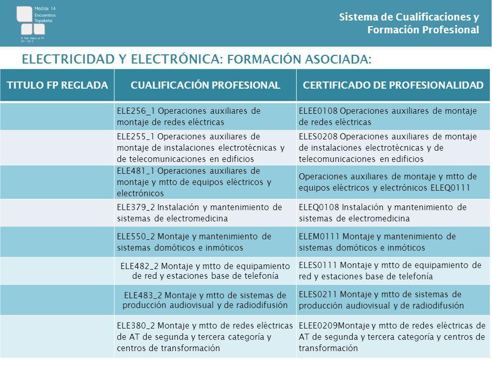 Sistema de Cualificaciones y Formación Profesional ELECTRICIDAD Y ELECTRÓNICA: FORMACIÓN ASOCIADA: TITULO FP REGLADACUALIFICACIÓN PROFESIONALCERTIFICADO DE PROFESIONALIDAD T.