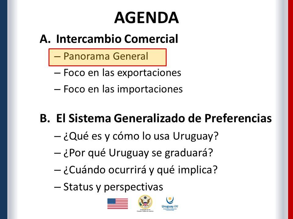 AGENDA A.Intercambio Comercial – Panorama General – Foco en las exportaciones – Foco en las importaciones B.El Sistema Generalizado de Preferencias – ¿Qué es y cómo lo usa Uruguay.