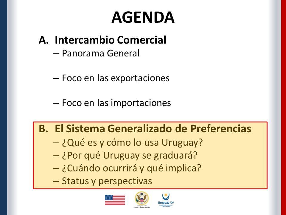 A.Intercambio Comercial – Panorama General – Foco en las exportaciones – Foco en las importaciones B.El Sistema Generalizado de Preferencias – ¿Qué es y cómo lo usa Uruguay.