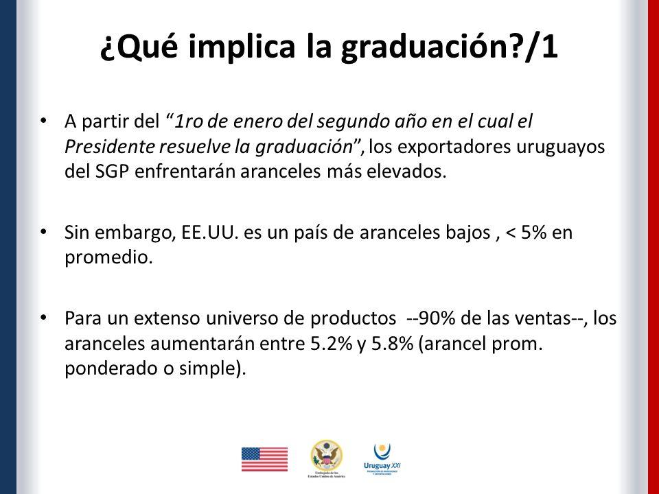 ¿Qué implica la graduación /1 A partir del 1ro de enero del segundo año en el cual el Presidente resuelve la graduación, los exportadores uruguayos del SGP enfrentarán aranceles más elevados.
