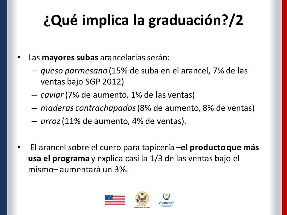 ¿Qué implica la graduación?/2 Las mayores subas arancelarias serán: – queso parmesano (15% de suba en el arancel, 7% de las ventas bajo SGP 2012) – caviar (7% de aumento, 1% de las ventas) – maderas contrachapadas (8% de aumento, 8% de ventas) – arroz (11% de aumento, 4% de ventas).