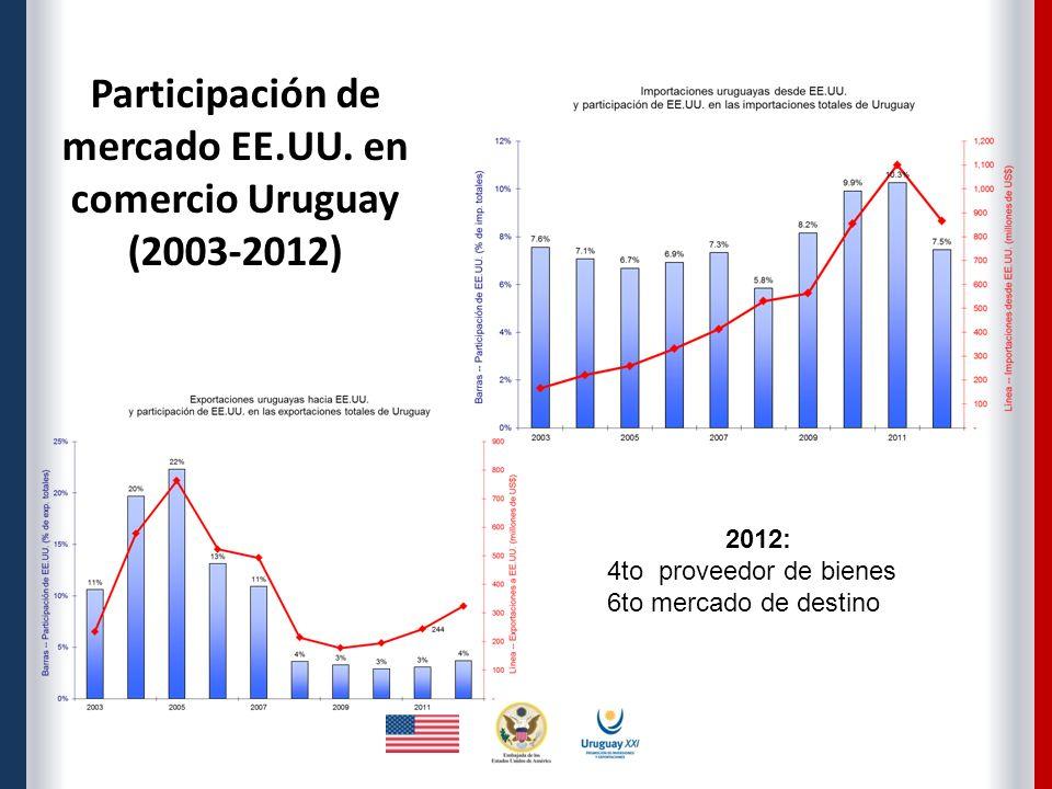 Participación de mercado EE.UU.