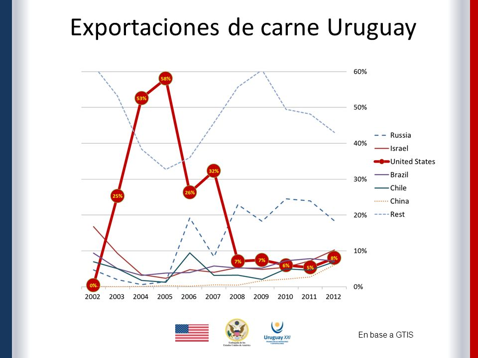 En base a GTIS Exportaciones de carne Uruguay