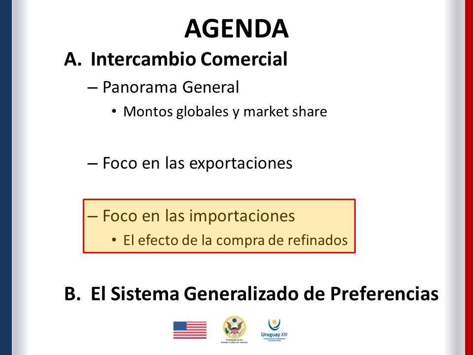 A.Intercambio Comercial – Panorama General Montos globales y market share – Foco en las exportaciones – Foco en las importaciones El efecto de la compra de refinados B.El Sistema Generalizado de Preferencias AGENDA