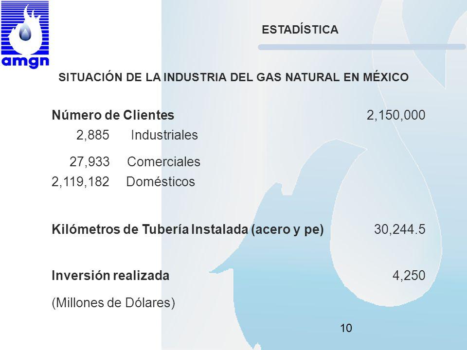 10 SITUACIÓN DE LA INDUSTRIA DEL GAS NATURAL EN MÉXICO Número de Clientes2,150,000 2,885 Industriales 27,933 Comerciales 2,119,182 Domésticos Kilómetr