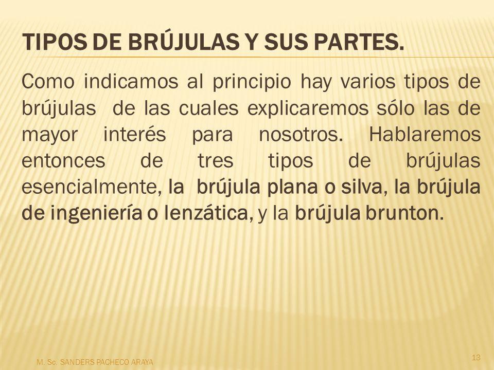 TIPOS DE BRÚJULAS Y SUS PARTES.