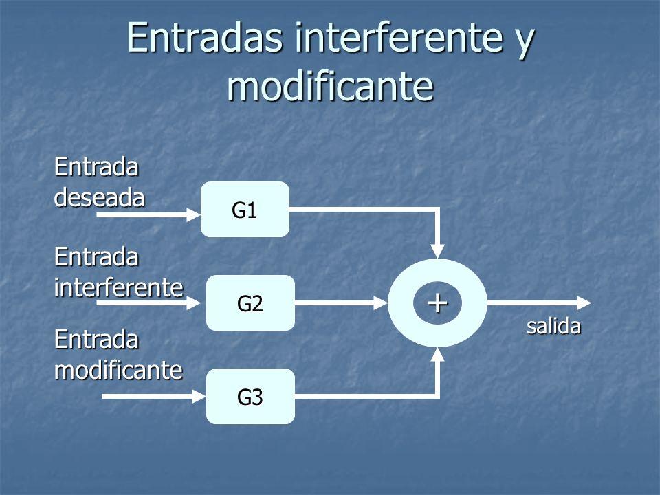 Entradas interferente y modificante + G1 G2 G3 salida Entradadeseada Entradainterferente Entradamodificante