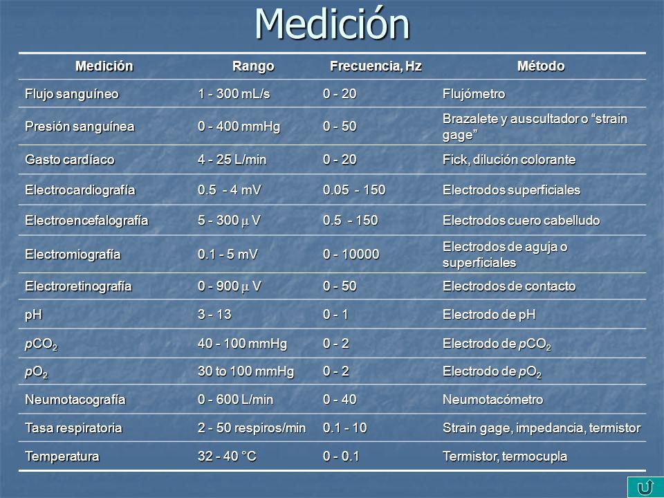 Medición MediciónRango Frecuencia, Hz Método Flujo sanguíneo 1 - 300 mL/s 0 - 20 Flujómetro Presión sanguínea 0 - 400 mmHg 0 - 50 Brazalete y ausculta