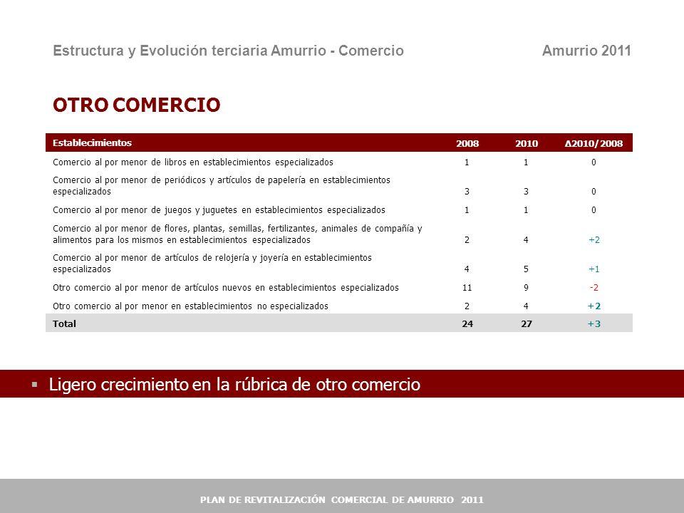 11 OTRO COMERCIO Establecimientos200820102010/2008 Comercio al por menor de libros en establecimientos especializados110 Comercio al por menor de peri