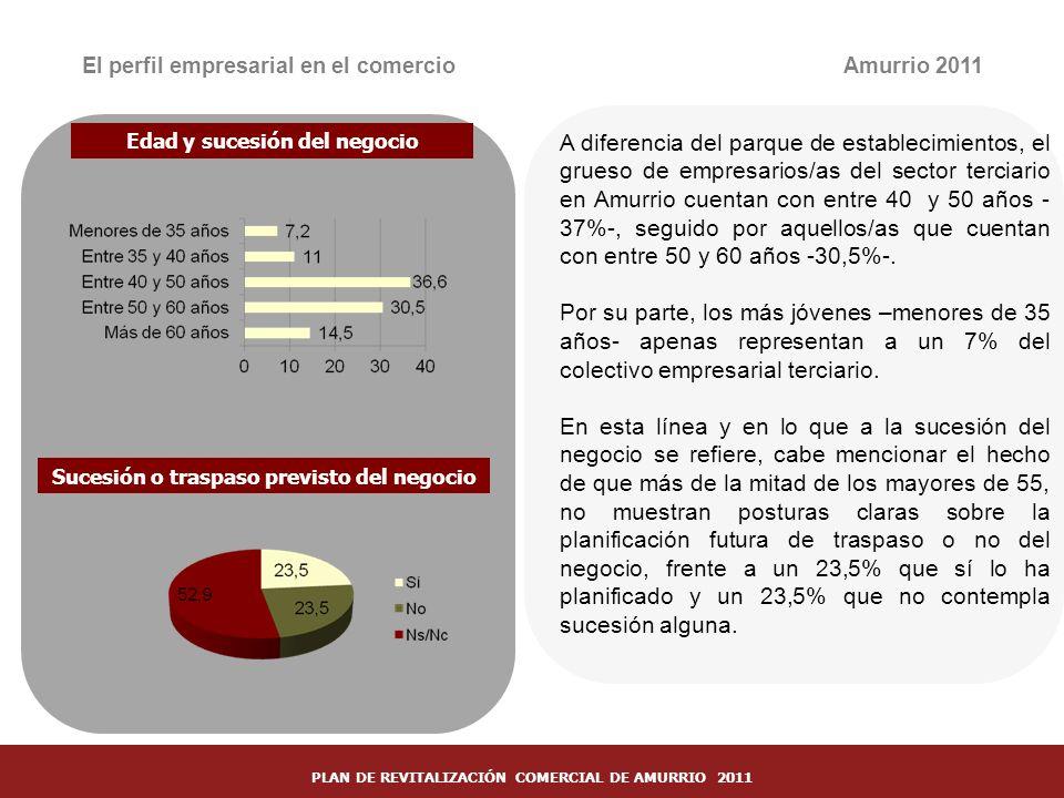 20 El perfil empresarial en el comercio Sucesión o traspaso previsto del negocio Amurrio 2011 A diferencia del parque de establecimientos, el grueso d