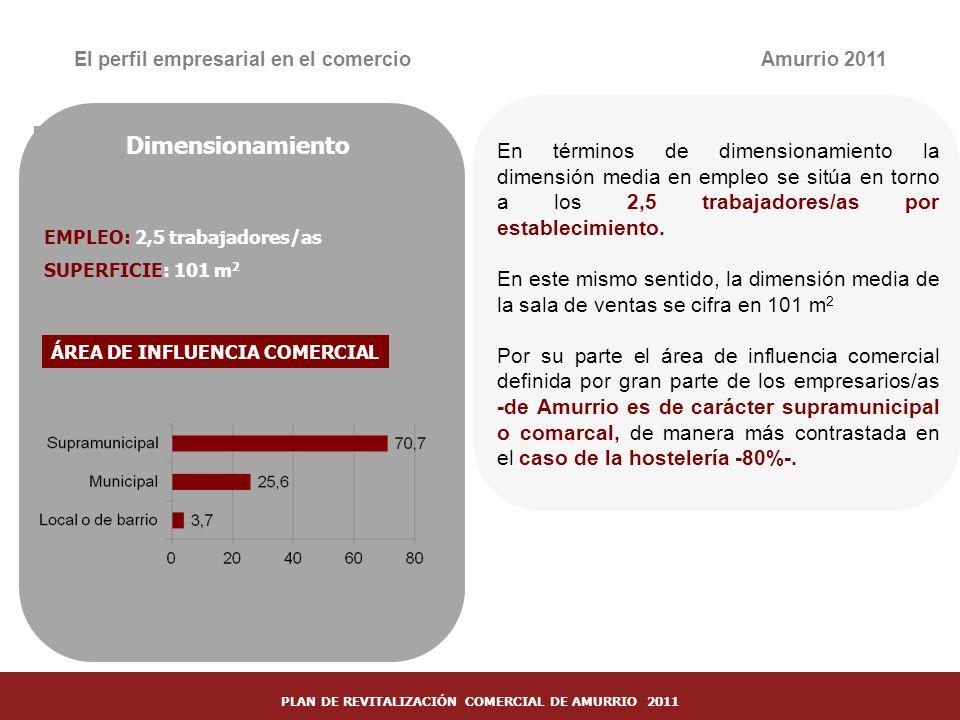 21 El perfil empresarial en el comercio ÁREA DE INFLUENCIA COMERCIAL Amurrio 2011 En términos de dimensionamiento la dimensión media en empleo se sitú