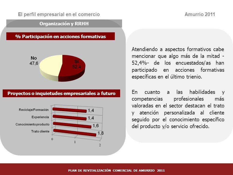 24 El perfil empresarial en el comercioAmurrio 2011 Organización y RRHH % Participación en acciones formativas Proyectos o inquietudes empresariales a
