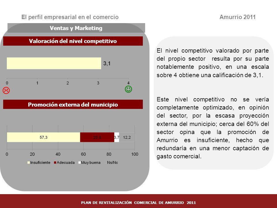 27 El perfil empresarial en el comercioAmurrio 2011 Ventas y Marketing Valoración del nivel competitivo Promoción externa del municipio El nivel compe