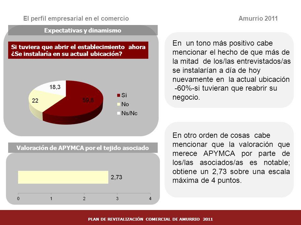 31 El perfil empresarial en el comercioAmurrio 2011 Expectativas y dinamismo Si tuviera que abrir el establecimiento ahora ¿Se instalaría en su actual