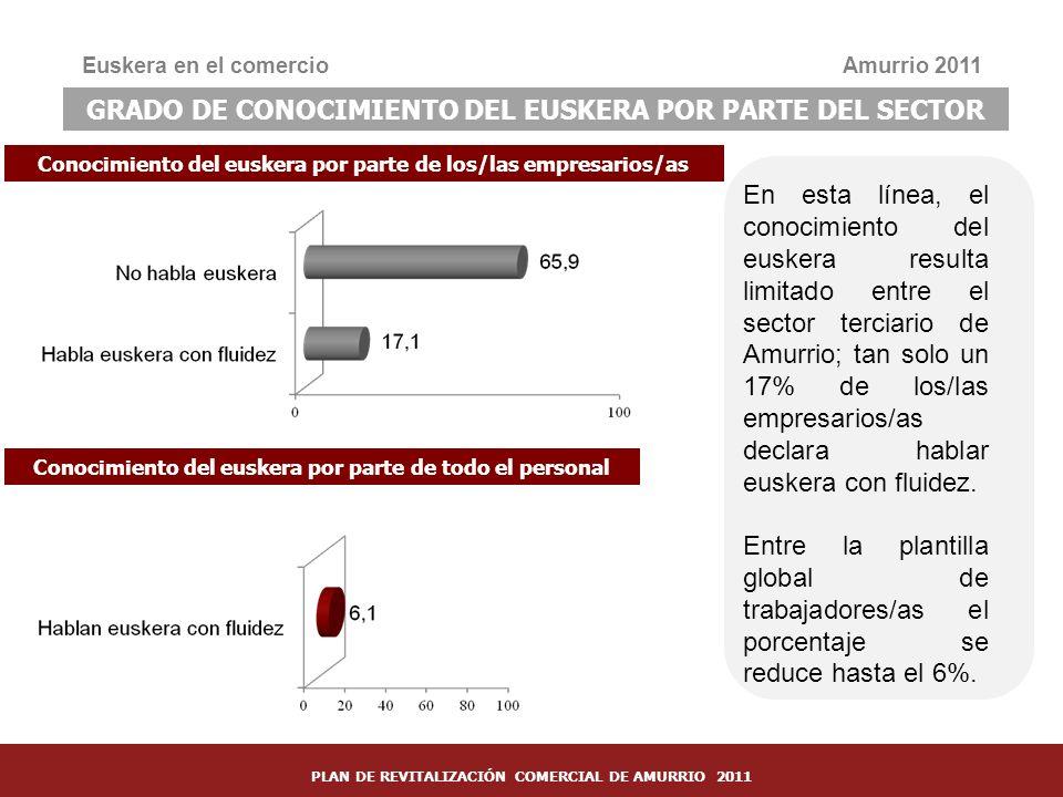 35 Conocimiento del euskera por parte de los/las empresarios/as Euskera en el comercioAmurrio 2011 GRADO DE CONOCIMIENTO DEL EUSKERA POR PARTE DEL SEC