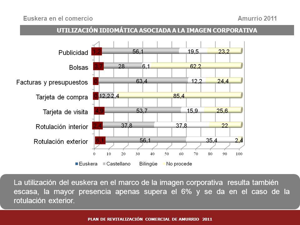 36 Euskera en el comercioAmurrio 2011 UTILIZACIÓN IDIOMÁTICA ASOCIADA A LA IMAGEN CORPORATIVA La utilización del euskera en el marco de la imagen corp