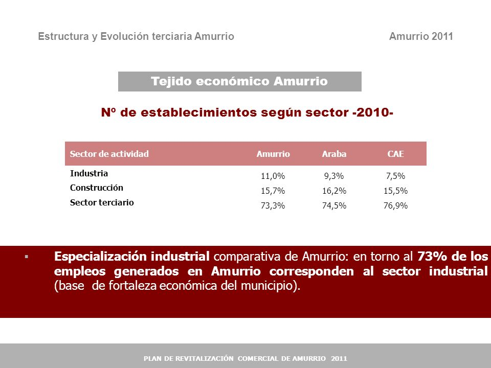 4 4 Estructura y Evolución terciaria Amurrio Nº de establecimientos según sector -2010- Sector de actividadAmurrioArabaCAE Industria 11,0%9,3%7,5% Con