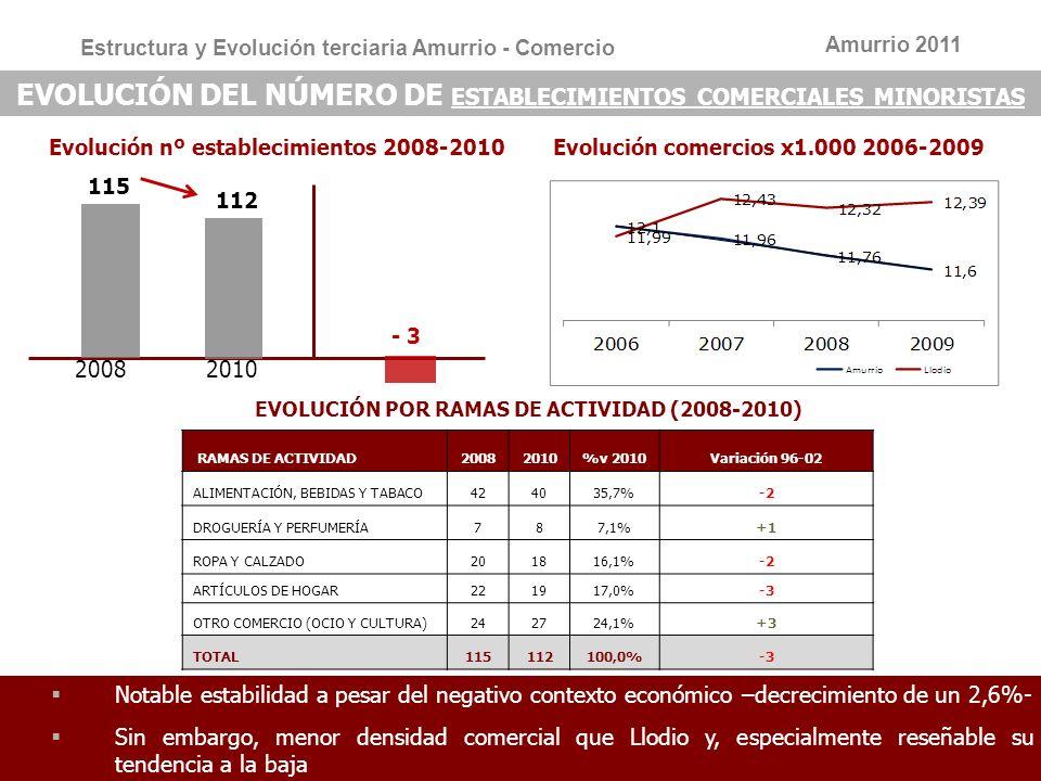 7 7 EVOLUCIÓN ESTABLECIMIENTOS HOSTELEROS 20082010 Evolución 2008 - 2010 Estructura y evolución de la hostelería 60 57 ESTABLECIMIENTOS HOSTELEROS 2010Amurrio Hoteles y alojamientos4 Restaurantes20 Establecimientos de bebidas33 Total 57 Amurrio 2011 -3 El parque hostelero decrece en un 5% en el último trieno En términos de densidad se mantiene, y se sitúa en este caso por encima de Llodio Evolución hostelería x1.000 2006-2009