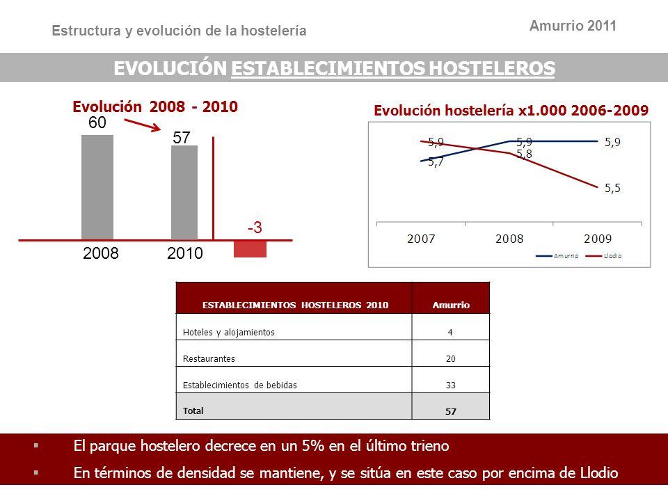 7 7 EVOLUCIÓN ESTABLECIMIENTOS HOSTELEROS 20082010 Evolución 2008 - 2010 Estructura y evolución de la hostelería 60 57 ESTABLECIMIENTOS HOSTELEROS 201