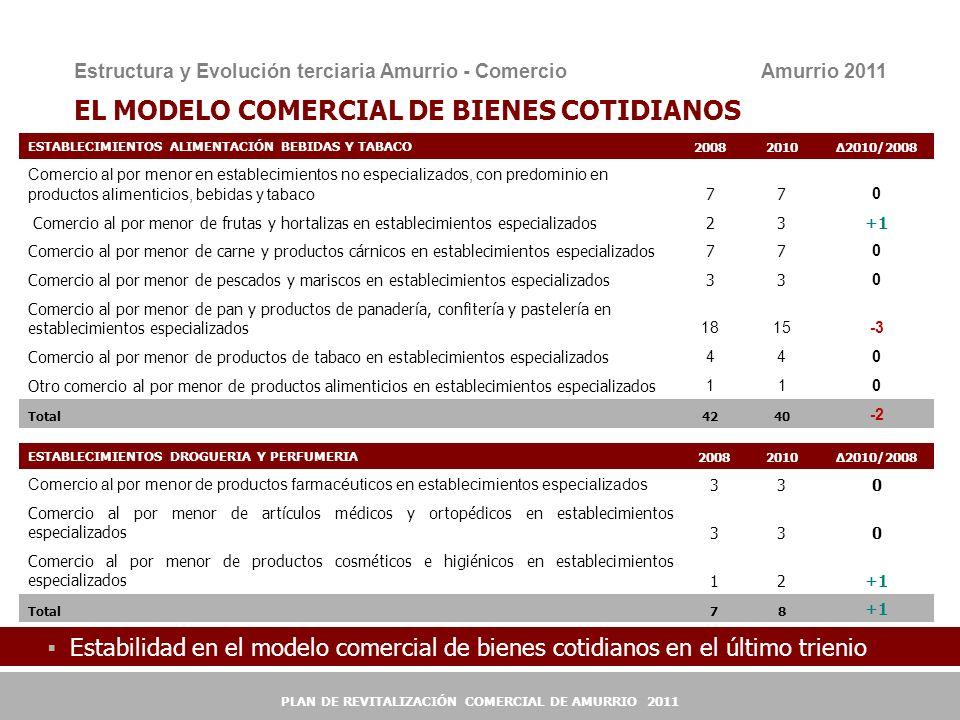 9 9 EL MODELO COMERCIAL DE BIENES COTIDIANOS ESTABLECIMIENTOS ALIMENTACIÓN BEBIDAS Y TABACO200820102010/2008 Comercio al por menor en establecimientos