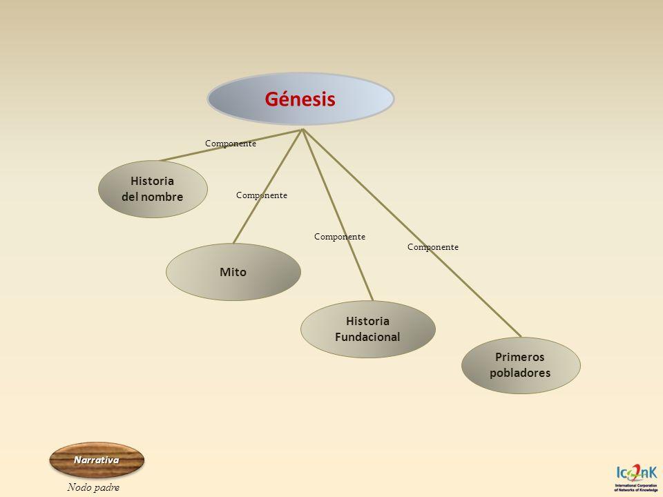 Génesis Componente Mito Componente Narrativa Nodo padre Historia del nombre Historia Fundacional Primeros pobladores