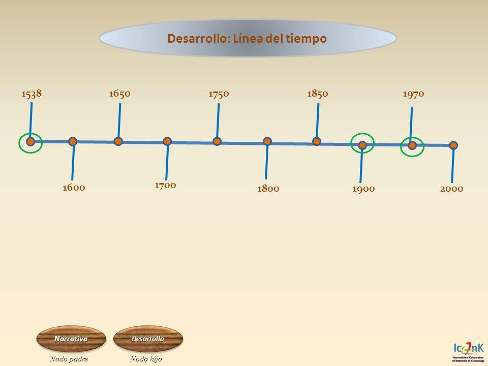 Desarrollo: Línea del tiempo 1600 1700 20001800 1850 1900 1970165017501538 Narrativa Nodo padreNodo hijo Desarrollo