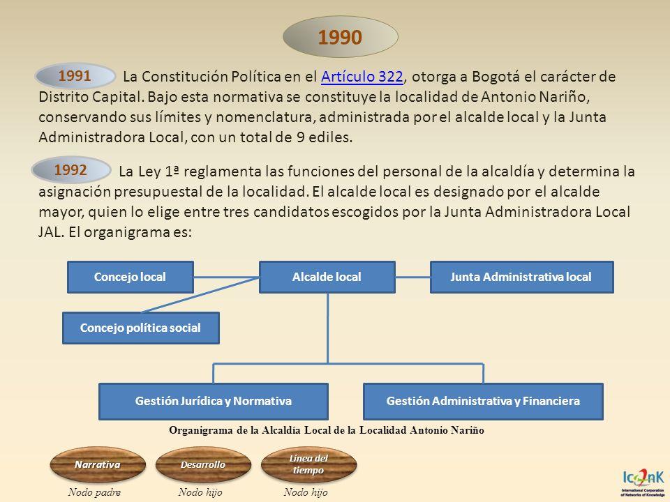 La Ley 1ª reglamenta las funciones del personal de la alcaldía y determina la asignación presupuestal de la localidad. El alcalde local es designado p