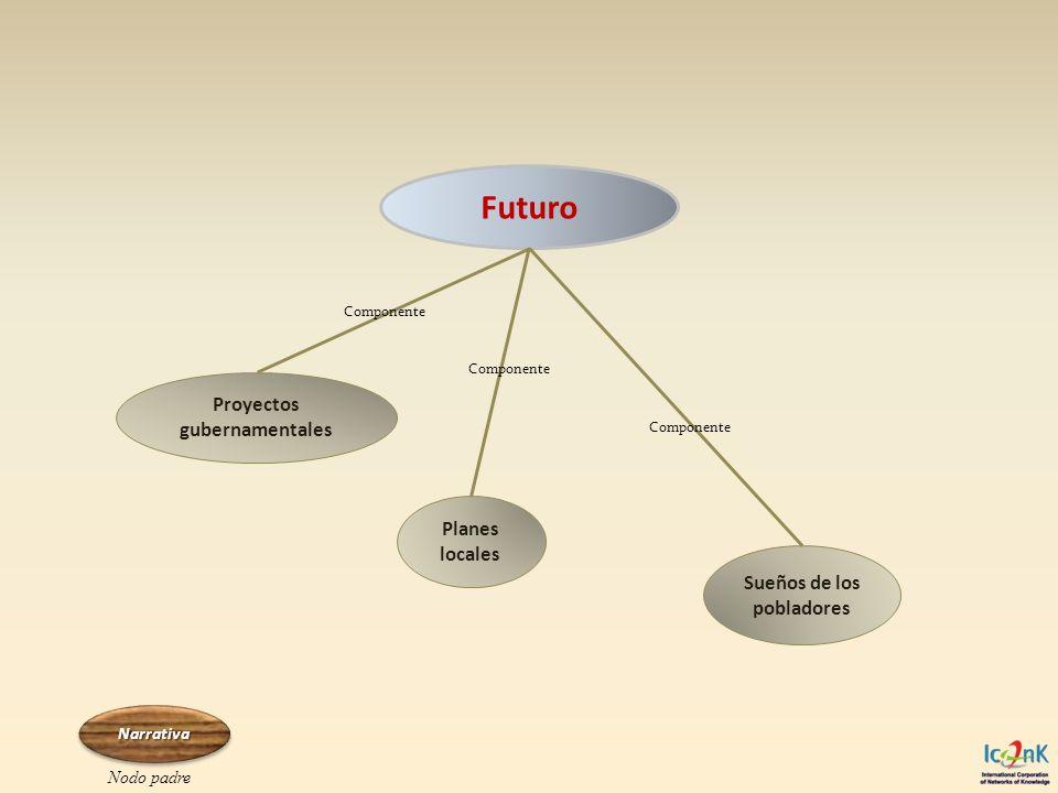 Futuro Proyectos gubernamentales Planes locales Sueños de los pobladores Componente Narrativa Nodo padre