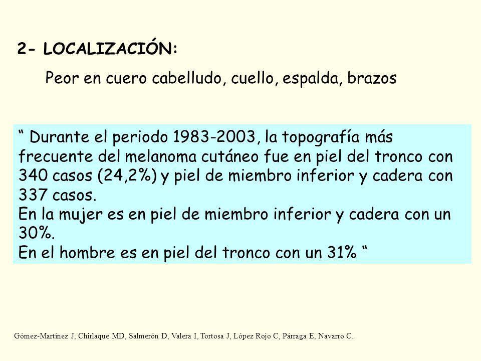 2- LOCALIZACIÓN: Peor en cuero cabelludo, cuello, espalda, brazos Durante el periodo 1983-2003, la topografía más frecuente del melanoma cutáneo fue en piel del tronco con 340 casos (24,2%) y piel de miembro inferior y cadera con 337 casos.