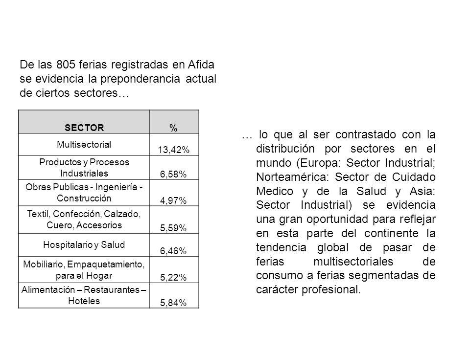 SECTOR% Multisectorial 13,42% Productos y Procesos Industriales 6,58% Obras Publicas - Ingeniería - Construcción 4,97% Textil, Confección, Calzado, Cu
