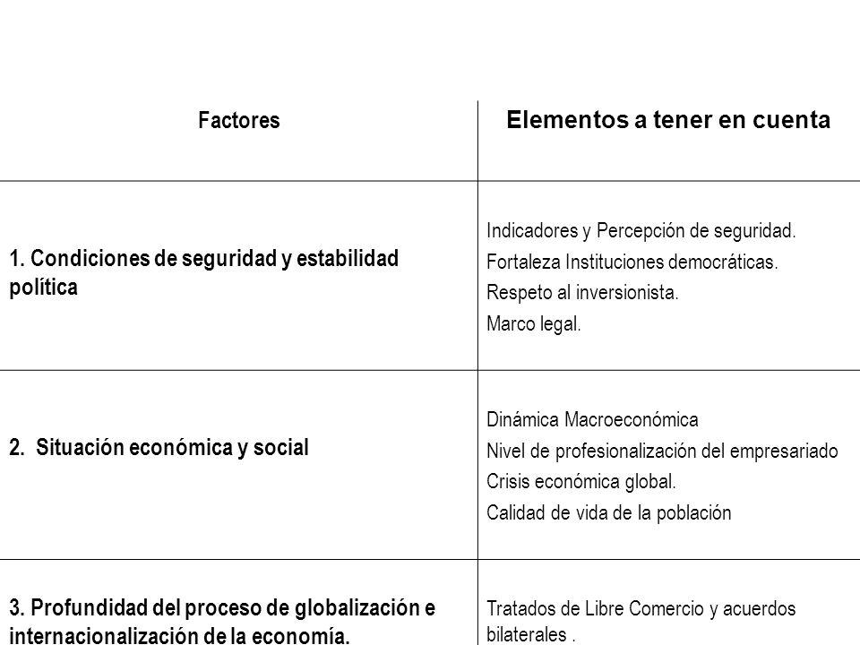 Factores Elementos a tener en cuenta 1. Condiciones de seguridad y estabilidad política Indicadores y Percepción de seguridad. Fortaleza Instituciones