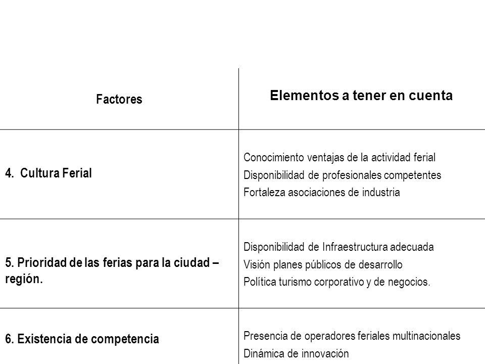 Factores Elementos a tener en cuenta 4. Cultura Ferial Conocimiento ventajas de la actividad ferial Disponibilidad de profesionales competentes Fortal