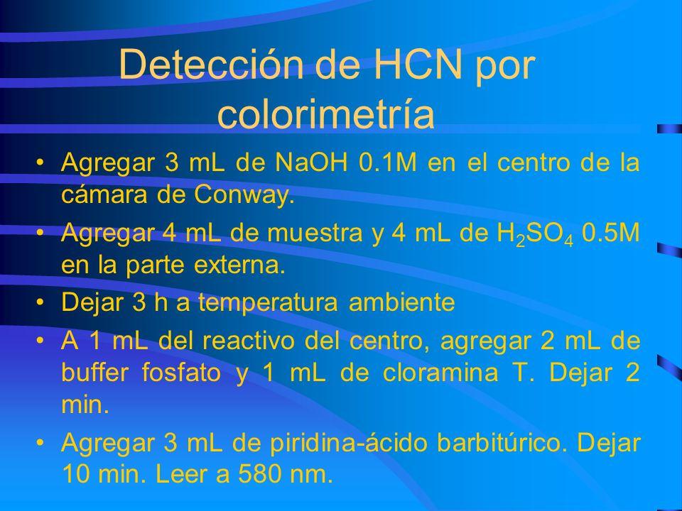 Detección de HCN por colorimetría Agregar 3 mL de NaOH 0.1M en el centro de la cámara de Conway. Agregar 4 mL de muestra y 4 mL de H 2 SO 4 0.5M en la
