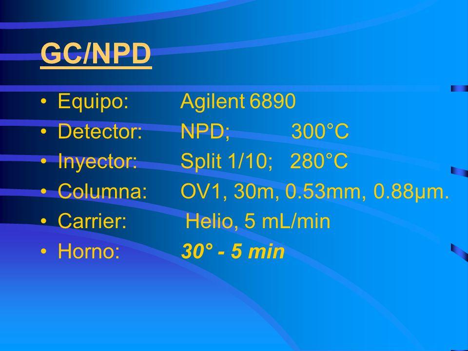 GC/NPD Equipo: Agilent 6890 Detector: NPD; 300°C Inyector:Split 1/10; 280°C Columna: OV1, 30m, 0.53mm, 0.88µm. Carrier: Helio, 5 mL/min Horno:30° - 5